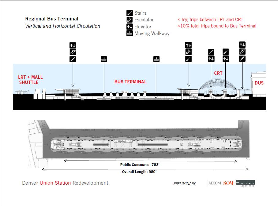 Denver Union Station - Diagram of transit facilities, with underground bus concourse connecting light rail platforms (left) with commuter rail/inter city rail (right) and the historic station building.