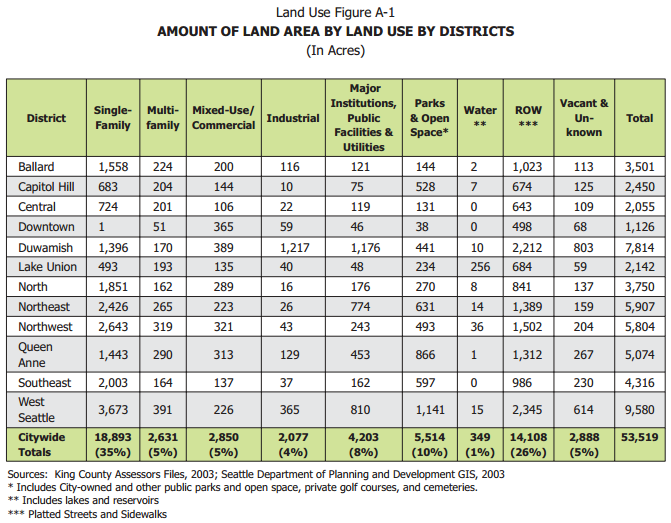 Seattle land use distribution by neighborhood. Image from Seattle's 2005 Comprehensive Plan.