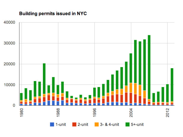New York City building permits, by number of units. Chart from New York YIMBY, data from the US Census Bureau.