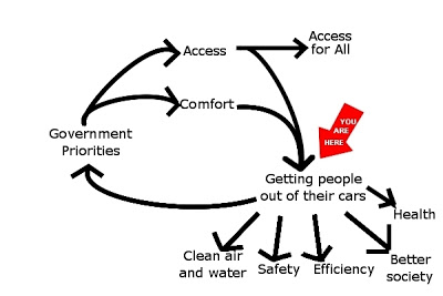 Cap'n Transit's virtuous cycle - a reminder of the big picture.
